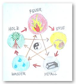 Elemente_mittelgross